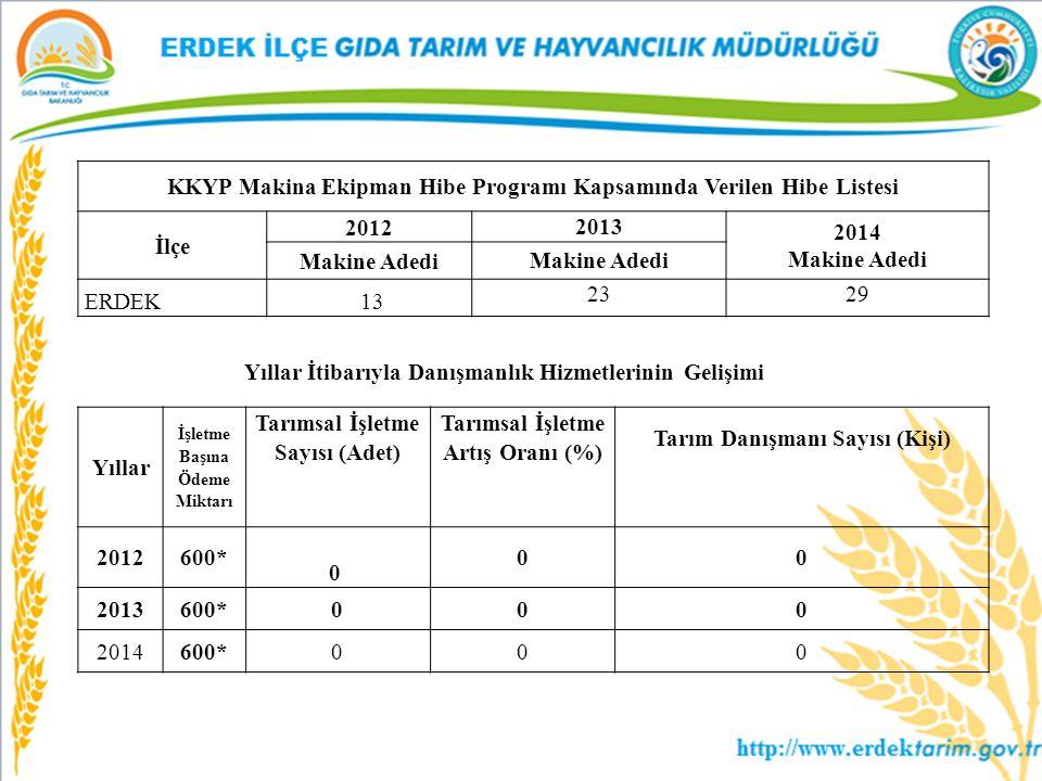 KKYP Makina Ekipman Hibe Programı Kapsamında Verilen Hibe Listesi İlçe 2012 2013 2014 Makine Adedi ERDEK 13 2329 Yıllar İşletme Başına Ödeme Miktarı T