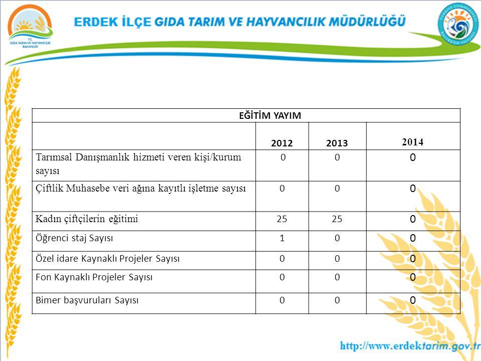 EĞİTİM YAYIM 2012 2013 2014 Tarımsal Danışmanlık hizmeti veren kişi/kurum sayısı 00 0 Çiftlik Muhasebe veri ağına kayıtlı işletme sayısı 00 0 Kadın çi