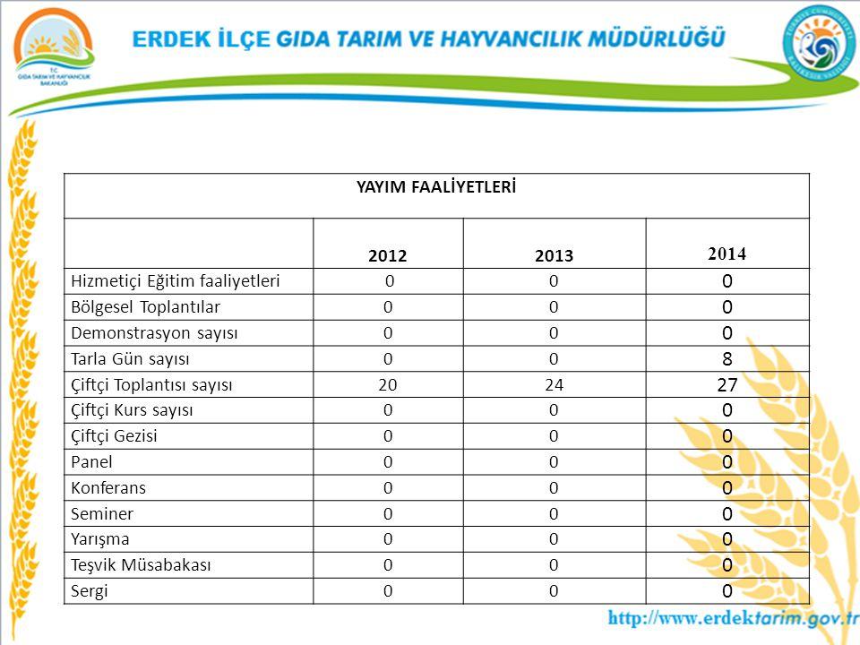 YAYIM FAALİYETLERİ 2012 2013 2014 Hizmetiçi Eğitim faaliyetleri 00 0 Bölgesel Toplantılar00 0 Demonstrasyon sayısı00 0 Tarla Gün sayısı00 8 Çiftçi Top