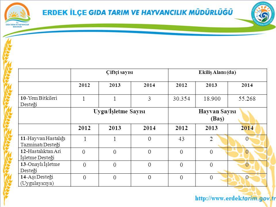 Çiftçi sayısıEkiliş Alanı (da) 201220132014201220132014 10-Yem Bitkileri Desteği 1 1330.354 18.90055.268 Uygu/İşletme SayısıHayvan Sayısı (Baş) 201220