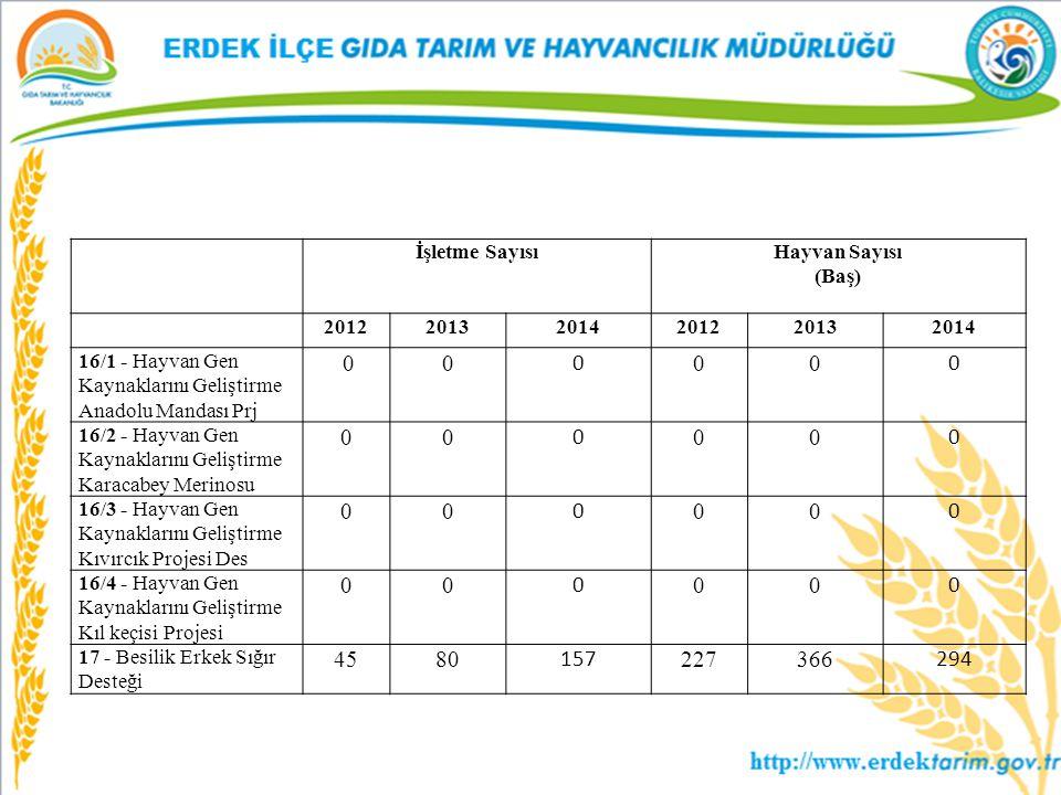 İşletme SayısıHayvan Sayısı (Baş) 201220132014201220132014 16/1 - Hayvan Gen Kaynaklarını Geliştirme Anadolu Mandası Prj 00 0 00 0 16/2 - Hayvan Gen K