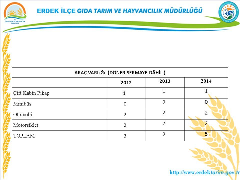 ARAÇ VARLıĞı (DÖNER SERMAYE DÂHİL ) 2012 2013 2014 Çift Kabin Pikap 1 1 1 Minibüs 0 0 0 Otomobil 2 2 2 Motorsiklet 2 2 2 TOPLAM 3 3 5