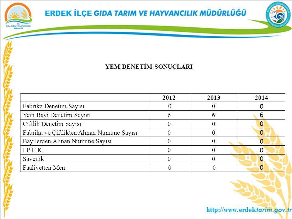 YEM DENETİM SONUÇLARI 20122013 2014 Fabrika Denetim Sayısı 00 0 Yem Bayi Denetim Sayısı66 6 Çiftlik Denetim Sayısı00 0 Fabrika ve Çiftlikten Alınan Nu