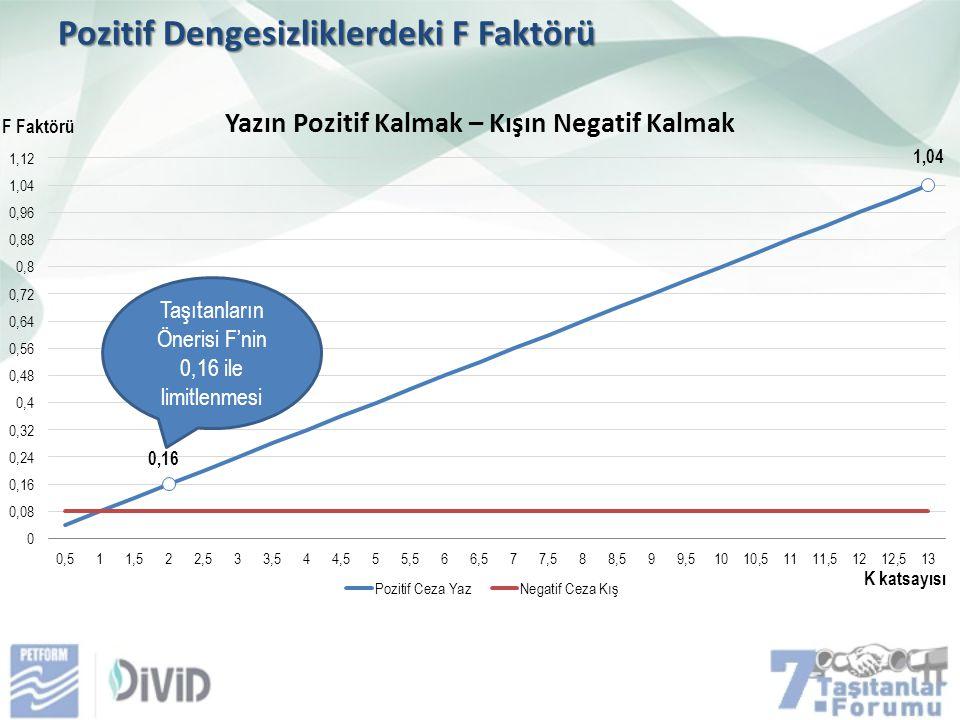 Pozitif Dengesizliklerdeki F Faktörü F Faktörü Taşıtanların Önerisi F'nin 0,16 ile limitlenmesi K katsayısı