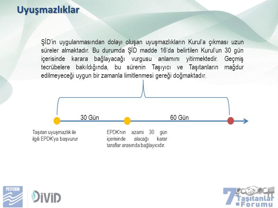 Uyuşmazlıklar 30 Gün Taşıtan uyuşmazlık ile ilgili EPDK'ya başvurur EPDK'nın azami 30 gün içerisinde alacağı karar taraflar arasında bağlayıcıdır.