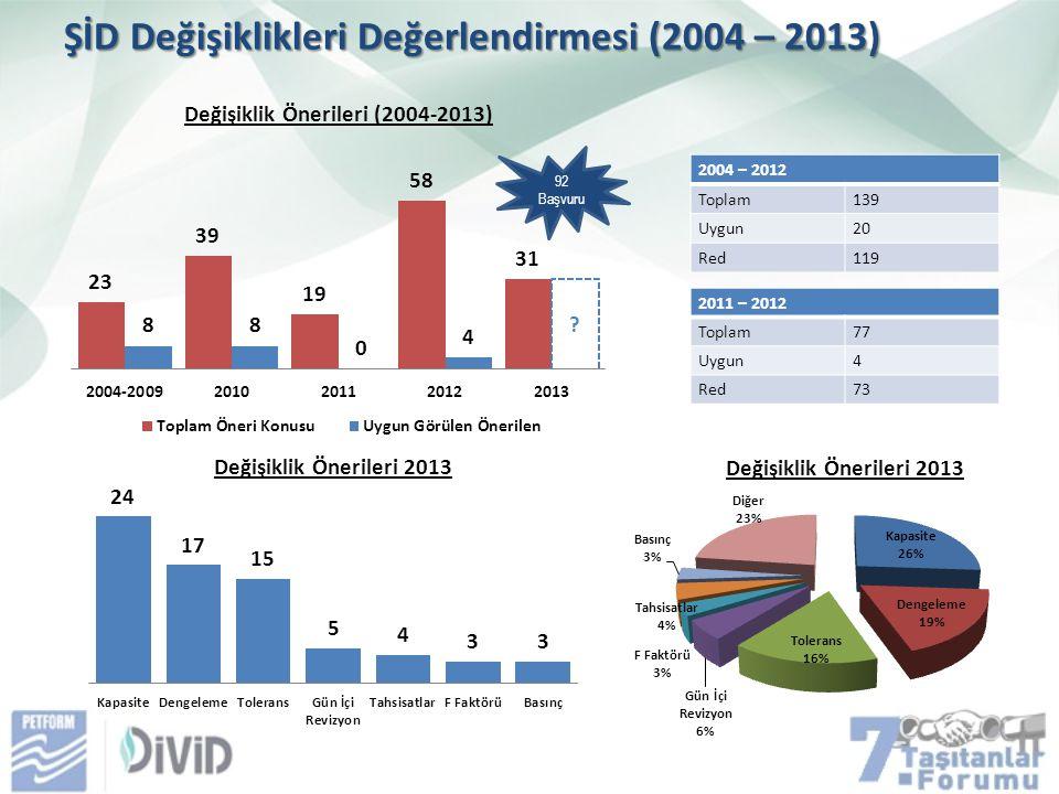 ŞİD Değişiklikleri Değerlendirmesi (2004 – 2013) 2004 – 2012 Toplam139 Uygun20 Red119 2011 – 2012 Toplam77 Uygun4 Red73 92 Başvuru