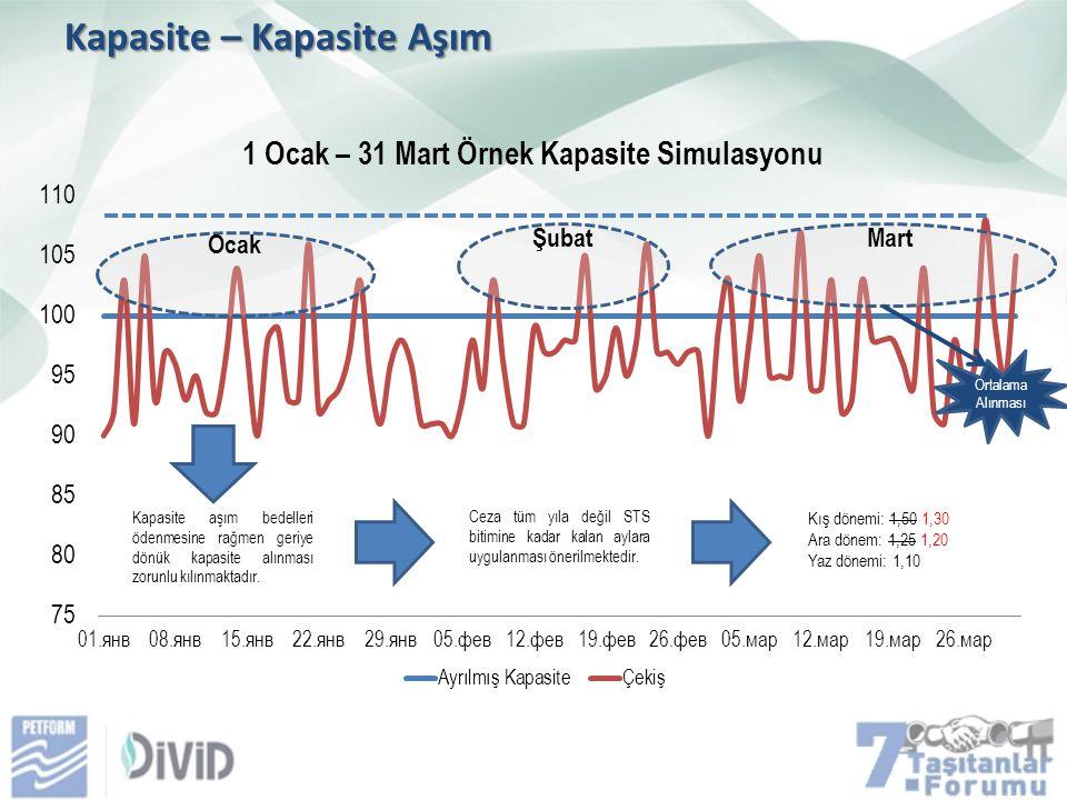 Kapasite – Kapasite Aşım Kapasite aşım bedelleri ödenmesine rağmen geriye dönük kapasite alınması zorunlu kılınmaktadır.