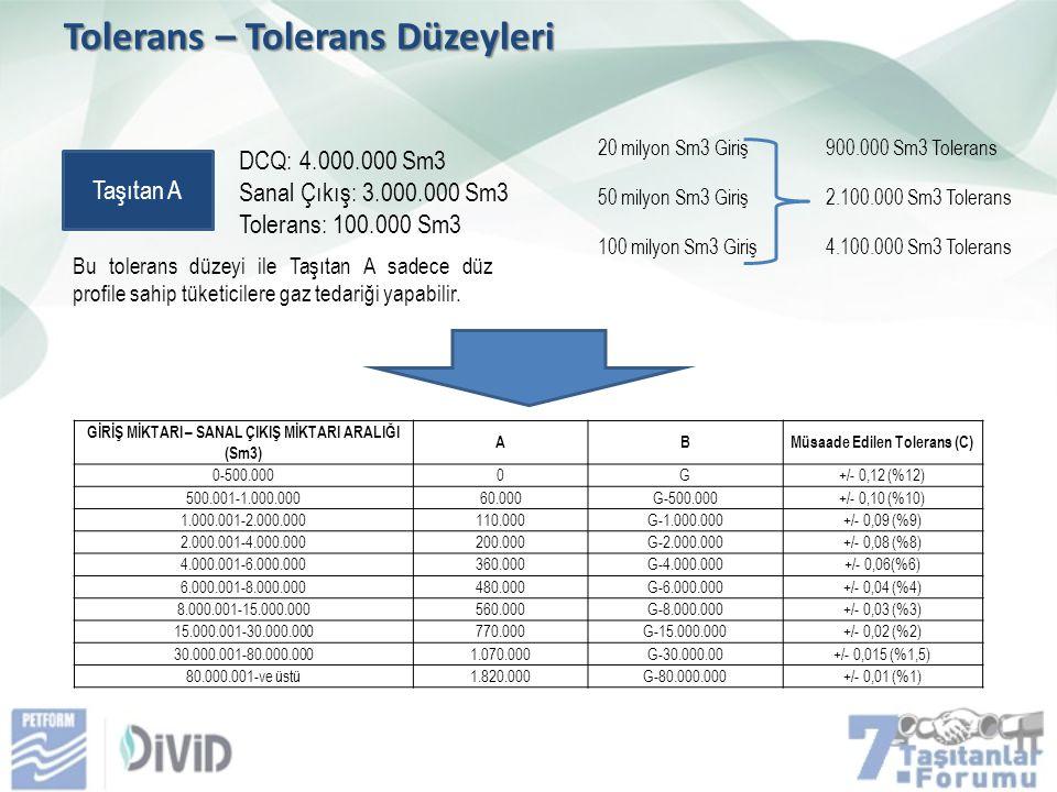 Tolerans – Tolerans Düzeyleri GİRİŞ MİKTARI – SANAL ÇIKIŞ MİKTARI ARALIĞI (Sm3) ABMüsaade Edilen Tolerans (C) 0-500.0000G+/- 0,12 (%12) 500.001-1.000.00060.000G-500.000+/- 0,10 (%10) 1.000.001-2.000.000110.000G-1.000.000+/- 0,09 (%9) 2.000.001-4.000.000200.000G-2.000.000+/- 0,08 (%8) 4.000.001-6.000.000360.000G-4.000.000+/- 0,06(%6) 6.000.001-8.000.000480.000G-6.000.000+/- 0,04 (%4) 8.000.001-15.000.000560.000G-8.000.000+/- 0,03 (%3) 15.000.001-30.000.000770.000G-15.000.000+/- 0,02 (%2) 30.000.001-80.000.0001.070.000G-30.000.00+/- 0,015 (%1,5) 80.000.001-ve üstü1.820.000G-80.000.000+/- 0,01 (%1) 20 milyon Sm3 Giriş 50 milyon Sm3 Giriş 100 milyon Sm3 Giriş 900.000 Sm3 Tolerans 2.100.000 Sm3 Tolerans 4.100.000 Sm3 Tolerans Taşıtan A DCQ: 4.000.000 Sm3 Sanal Çıkış: 3.000.000 Sm3 Tolerans: 100.000 Sm3 Bu tolerans düzeyi ile Taşıtan A sadece düz profile sahip tüketicilere gaz tedariği yapabilir.