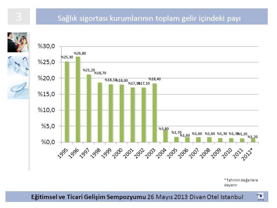 Sağlık sigortası kurumlarının toplam gelir içindeki payı 3 Eğitimsel ve Ticari Gelişim Sempozyumu 26 Mayıs 2013 Divan Otel Istanbul *Tahmini değerlere dayanır