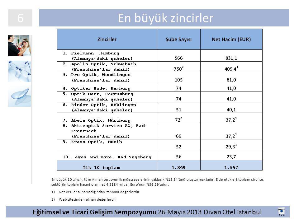 En büyük zincirler 6 Eğitimsel ve Ticari Gelişim Sempozyumu 26 Mayıs 2013 Divan Otel Istanbul En büyük 10 zincir, tüm Alman optisyenlik müesseselerinin yaklaşık %15,54'ünü oluşturmaktadır.