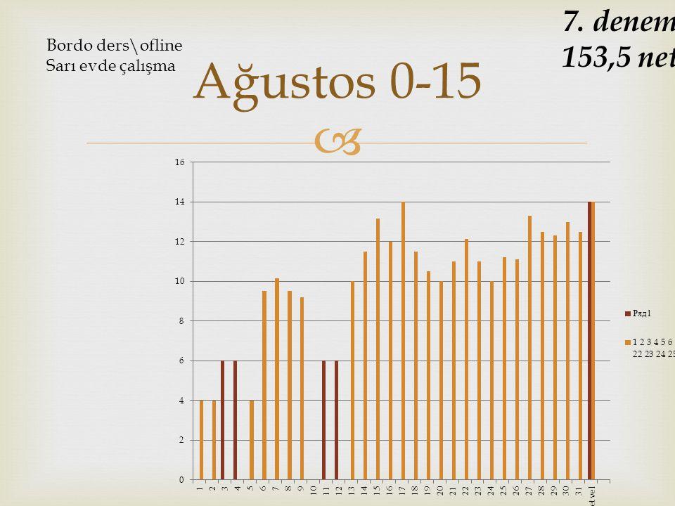  Ağustos 0-15 7. deneme 153,5 net Bordo ders\ofline Sarı evde çalışma