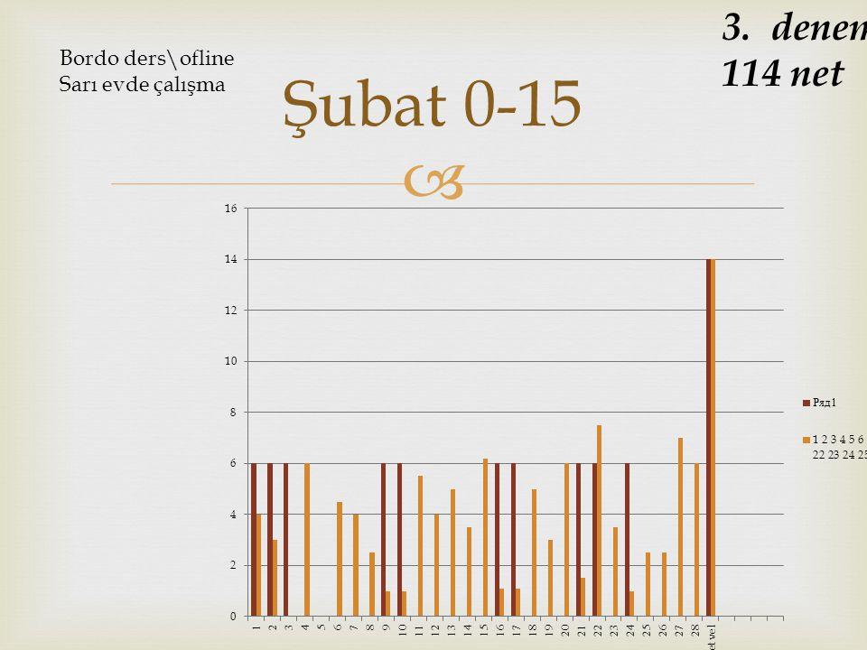  Şubat 0-15 3. deneme 114 net Bordo ders\ofline Sarı evde çalışma