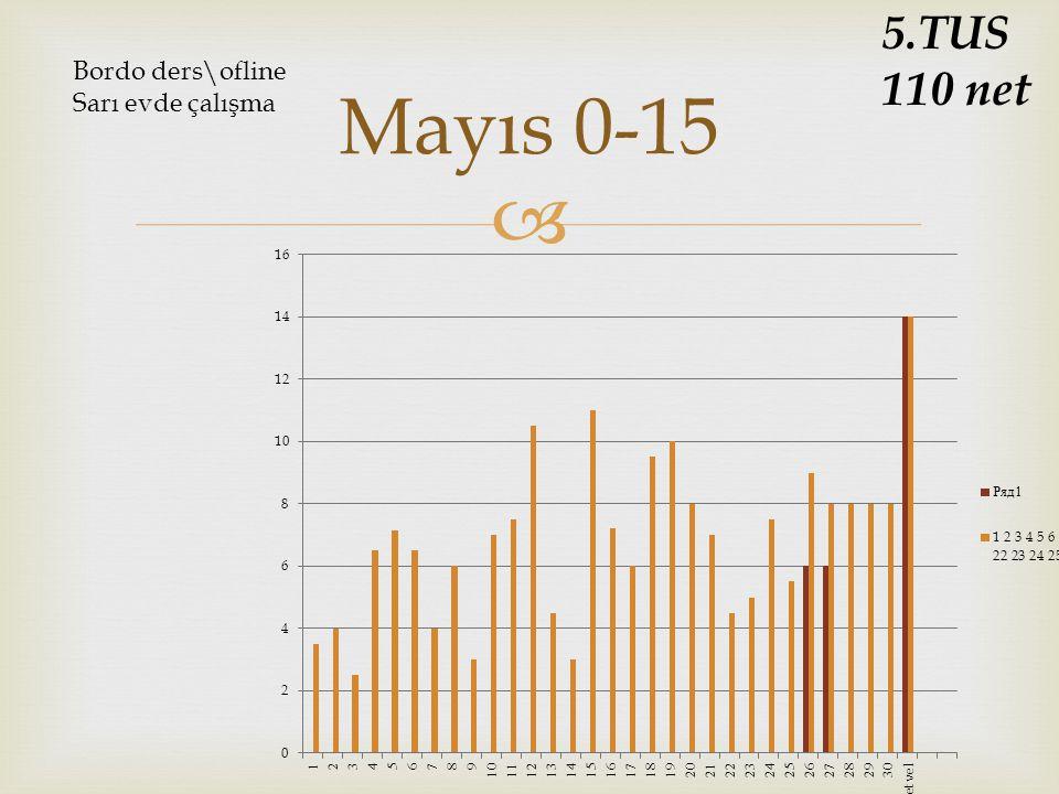  Mayıs 0-15 5.TUS 110 net Bordo ders\ofline Sarı evde çalışma
