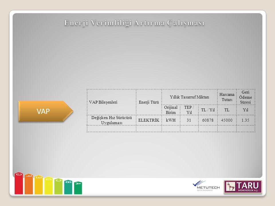VAP VAP BileşenleriEnerji Türü Yıllık Tasarruf Miktarı Harcama Tutarı Geri Ödeme Süresi Orijinal Birim TEP / Yıl TL / YılTLYıl Değişken Hız Sürücüsü Uygulaması ELEKTRİKkWH3160878450001.35