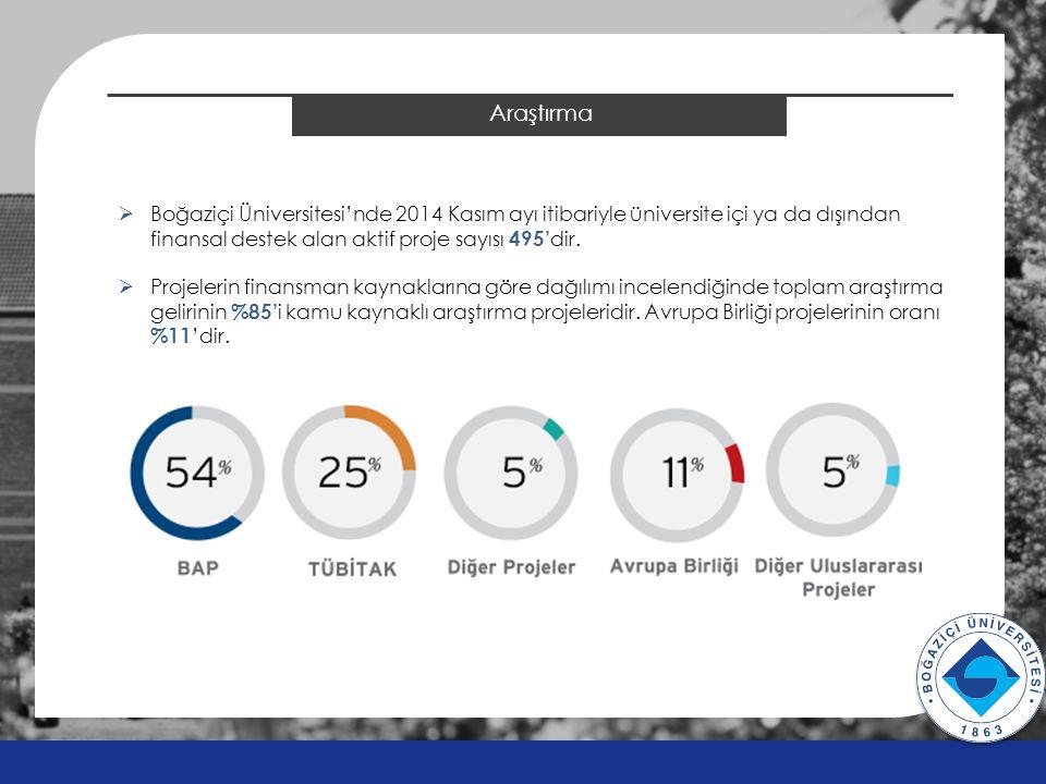 Araştırma v v  Boğaziçi Üniversitesi'nde 2014 Kasım ayı itibariyle üniversite içi ya da dışından finansal destek alan aktif proje sayısı 495' dir. 