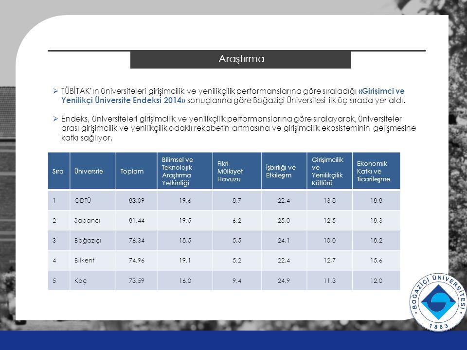 Araştırma v v  TÜBİTAK'ın üniversiteleri girişimcilik ve yenilikçilik performanslarına göre sıraladığı «Girişimci ve Yenilikçi Üniversite Endeksi 201