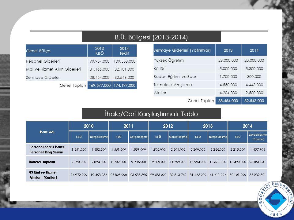 B.Ü. Bütçesi (2013-2014) v v Genel Bütçe 2013 KBÖ 2014 Teklif Personel Giderleri99.957.000109.553.000 Mal ve Hizmet Alım Giderleri31.166.00032.101.000