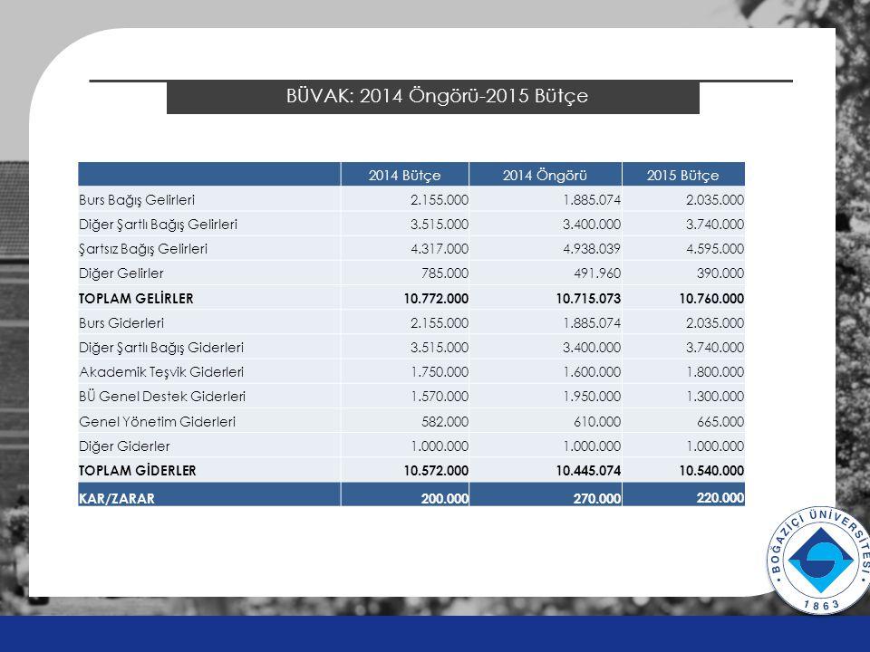 BÜVAK: 2014 Öngörü-2015 Bütçe v v 2014 Bütçe2014 Öngörü2015 Bütçe Burs Bağış Gelirleri2.155.0001.885.0742.035.000 Diğer Şartlı Bağış Gelirleri3.515.0003.400.0003.740.000 Şartsız Bağış Gelirleri4.317.0004.938.0394.595.000 Diğer Gelirler785.000491.960390.000 TOPLAM GELİRLER10.772.00010.715.07310.760.000 Burs Giderleri2.155.0001.885.0742.035.000 Diğer Şartlı Bağış Giderleri3.515.0003.400.0003.740.000 Akademik Teşvik Giderleri1.750.0001.600.0001.800.000 BÜ Genel Destek Giderleri1.570.0001.950.0001.300.000 Genel Yönetim Giderleri582.000610.000665.000 Diğer Giderler1.000.000 TOPLAM GİDERLER10.572.00010.445.07410.540.000 KAR/ZARAR200.000270.000220.000