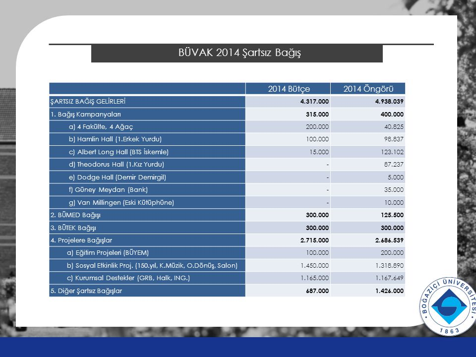 BÜVAK 2014 Şartsız Bağış v v 2014 Bütçe 2014 Öngörü ŞARTSIZ BAĞIŞ GELİRLERİ 4.317.000 4.938.039 1. Bağış Kampanyaları 315.000 400.000 a) 4 Fakülte, 4