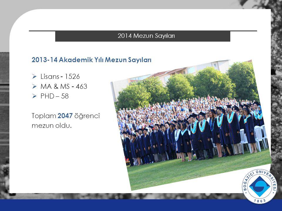2014 ÖSYS Sonuçları 2014 Mezun Sayıları v v 2013-14 Akademik Yılı Mezun Sayıları  Lisans - 1526  MA & MS - 463  PHD – 58 Toplam 2047 öğrenci mezun