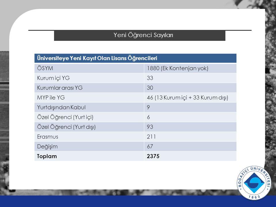 2014 ÖSYS Sonuçları Yeni Öğrenci Sayıları v v Üniversiteye Yeni Kayıt Olan Lisans Öğrencileri ÖSYM1880 (Ek Kontenjan yok) Kurum içi YG33 Kurumlar arası YG30 MYP ile YG46 (13 Kurum içi + 33 Kurum dışı) Yurtdışından Kabul9 Özel Öğrenci (Yurt içi)6 Özel Öğrenci (Yurt dışı)93 Erasmus211 Değişim67 Toplam2375