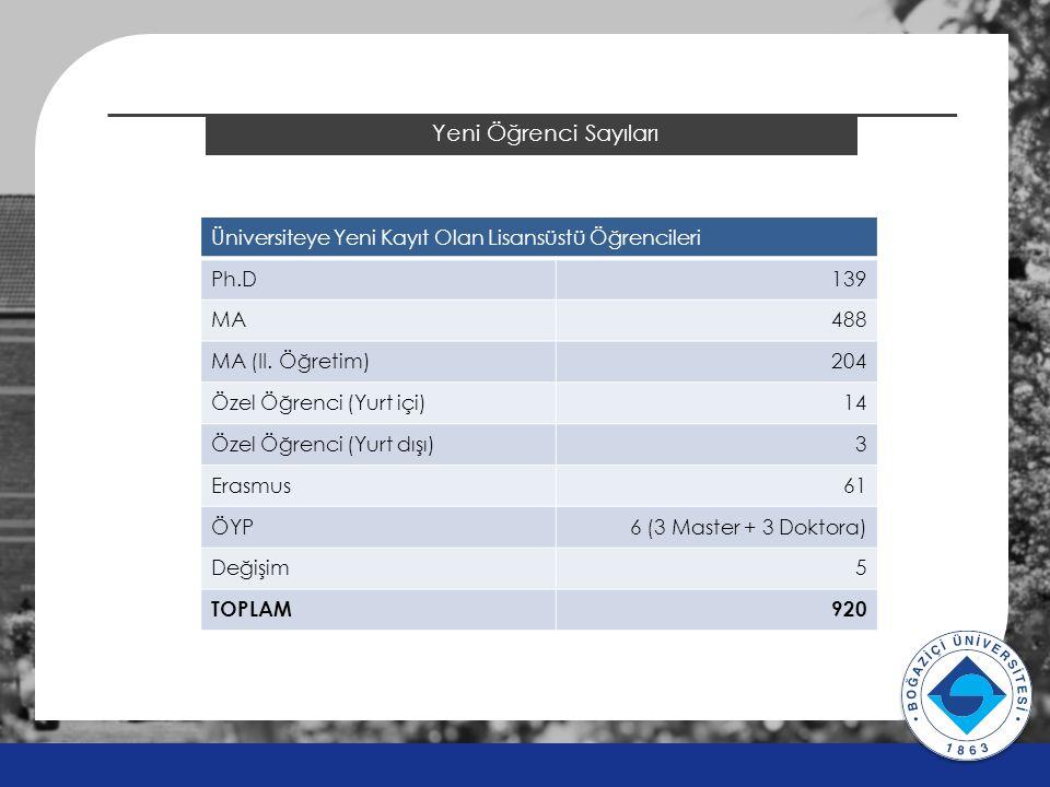 2014 ÖSYS Sonuçları Yeni Öğrenci Sayıları v v Üniversiteye Yeni Kayıt Olan Lisansüstü Öğrencileri Ph.D139 MA488 MA (II.