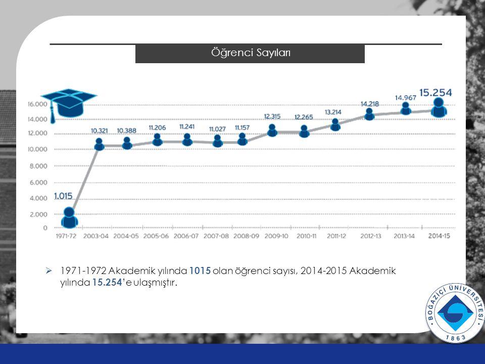 Öğrenci Sayıları v v  1971-1972 Akademik yılında 1015 olan öğrenci sayısı, 2014-2015 Akademik yılında 15.254 'e ulaşmıştır.