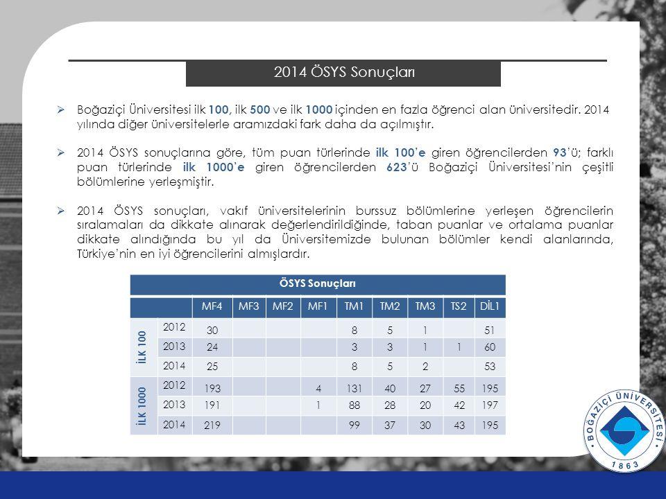 2014 ÖSYS Sonuçları ÖSYS Sonuçları MF4MF3MF2MF1TM1TM2TM3TS2DİL1 İLK 100 2012 30851 51 2013 24331160 2014 25 852 53 İLK 1000 2012 1934131402755195 2013 191188282042197 2014 219 99373043195 v v  Boğaziçi Üniversitesi ilk 100, ilk 500 ve ilk 1000 içinden en fazla öğrenci alan üniversitedir.