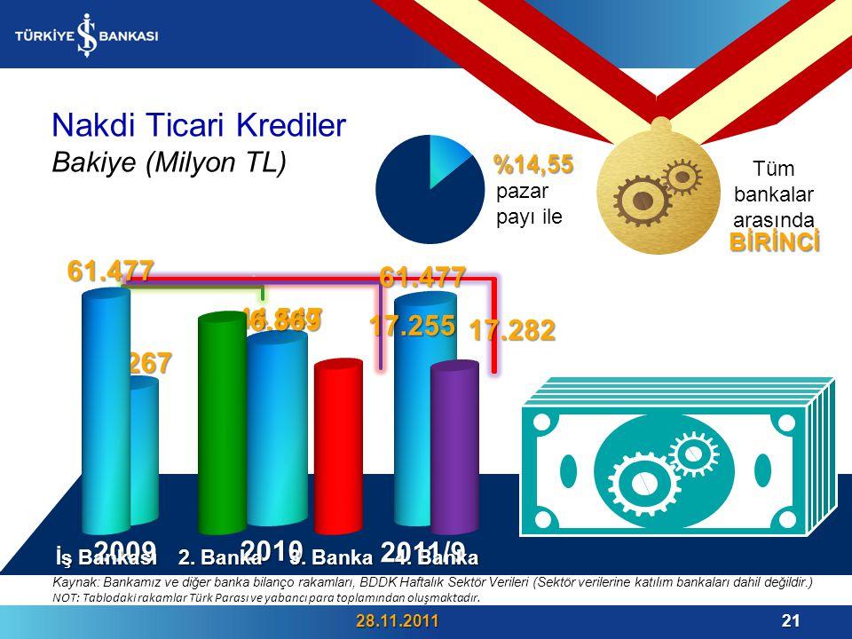 Nakdi Ticari Krediler Bakiye (Milyon TL) 28.11.201121.
