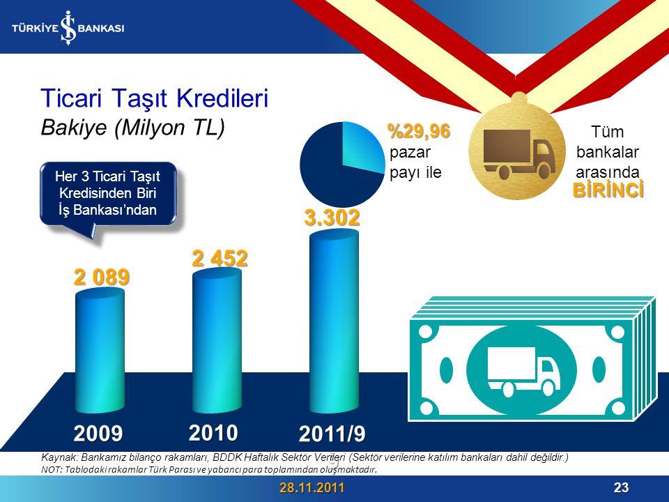 Her 3 Ticari Taşıt Kredisinden Biri İş Bankası'ndan Her 3 Ticari Taşıt Kredisinden Biri İş Bankası'ndan Ticari Taşıt Kredileri Bakiye (Milyon TL) 28.11.201123 2009 2010 2011/99%29,96 pazar payı ile BİRİNCİ Tüm bankalar arasında Kaynak: Bankamız bilanço rakamları, BDDK Haftalık Sektör Verileri (Sektör verilerine katılım bankaları dahil değildir.) NOT: Tablodaki rakamlar Türk Parası ve yabancı para toplamından oluşmaktadır.