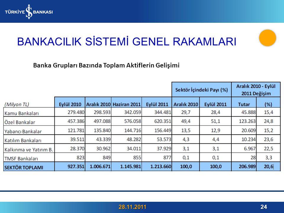 BANKACILIK SİSTEMİ GENEL RAKAMLARI 28.11.201124 Banka Grupları Bazında Toplam Aktiflerin Gelişimi