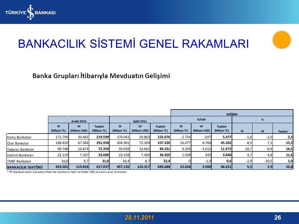BANKACILIK SİSTEMİ GENEL RAKAMLARI 28.11.201126 Banka Grupları İtibarıyla Mevduatın Gelişimi