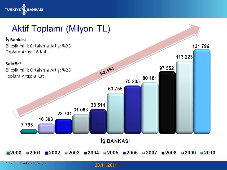 Aktif Toplamı (Milyon TL) 28 %1.591 İş Bankası Bileşik Yıllık Ortalama Artış: %33 Toplam Artış: 16 Kat Sektör* Bileşik Yıllık Ortalama Artış: %25 Toplam Artış: 8 Kat * Katılım bankaları hariçtir.