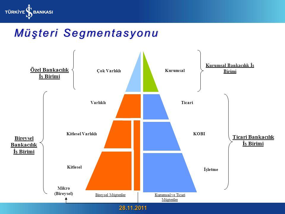 Bireysel Müşteriler Kurumsal ve Ticari Müşteriler Kurumsal Ticari KOBI İşletme Çok Varlıklı Varlıklı Kitlesel Varlıklı Kitlesel Mikro (Bireysel) Özel Bankacılık İş Birimi Ticari Bankacılık İş Birimi Bireysel Bankacılık İş Birimi Kurumsal Bankacılık İş Birimi Müşteri SegmentasyonuMüşteri Segmentasyonu 28.11.2011