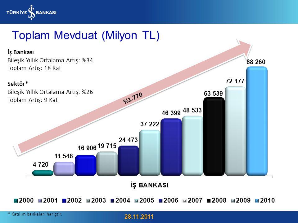 Toplam Mevduat (Milyon TL) 30 %1.770 İş Bankası Bileşik Yıllık Ortalama Artış: %34 Toplam Artış: 18 Kat Sektör* Bileşik Yıllık Ortalama Artış: %26 Toplam Artış: 9 Kat * Katılım bankaları hariçtir.