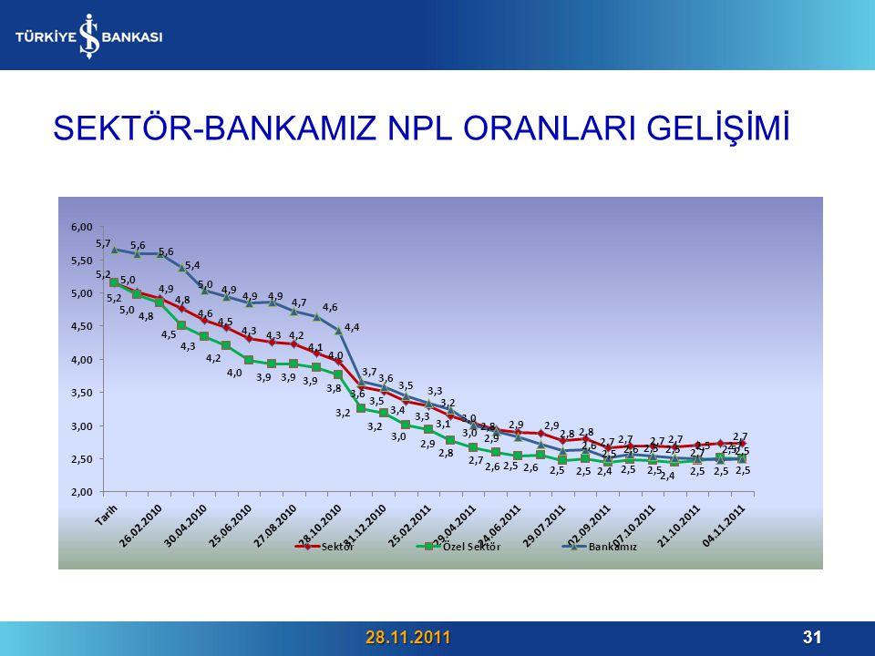 SEKTÖR-BANKAMIZ NPL ORANLARI GELİŞİMİ 28.11.201131