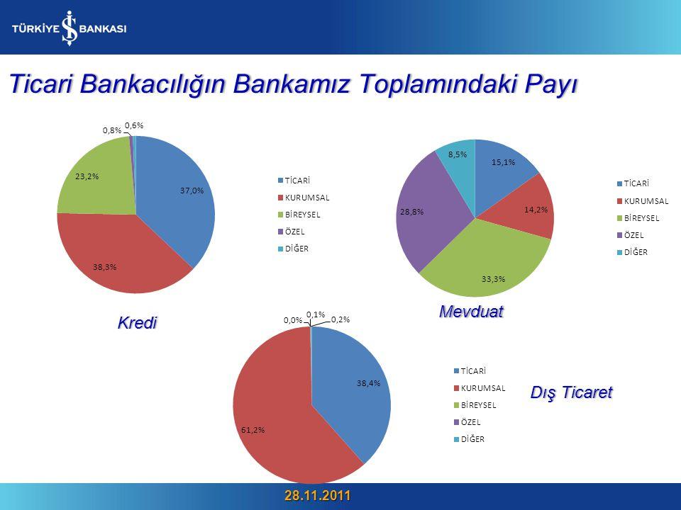 Ticari Bankacılığın Bankamız Toplamındaki PayıTicari Bankacılığın Bankamız Toplamındaki Payı Mevduat Kredi Dış TicaretDış Ticaret 28.11.2011