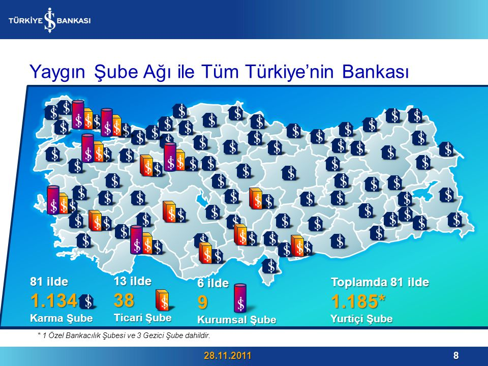 Yaygın Şube Ağı ile Tüm Türkiye'nin Bankası 28.11.20118 81 ilde 1.134 Karma Şube 13 ilde 38 Ticari Şube 6 ilde 9 Kurumsal Şube Toplamda 81 ilde 1.185* Yurtiçi Şube * 1 Özel Bankacılık Şubesi ve 3 Gezici Şube dahildir.