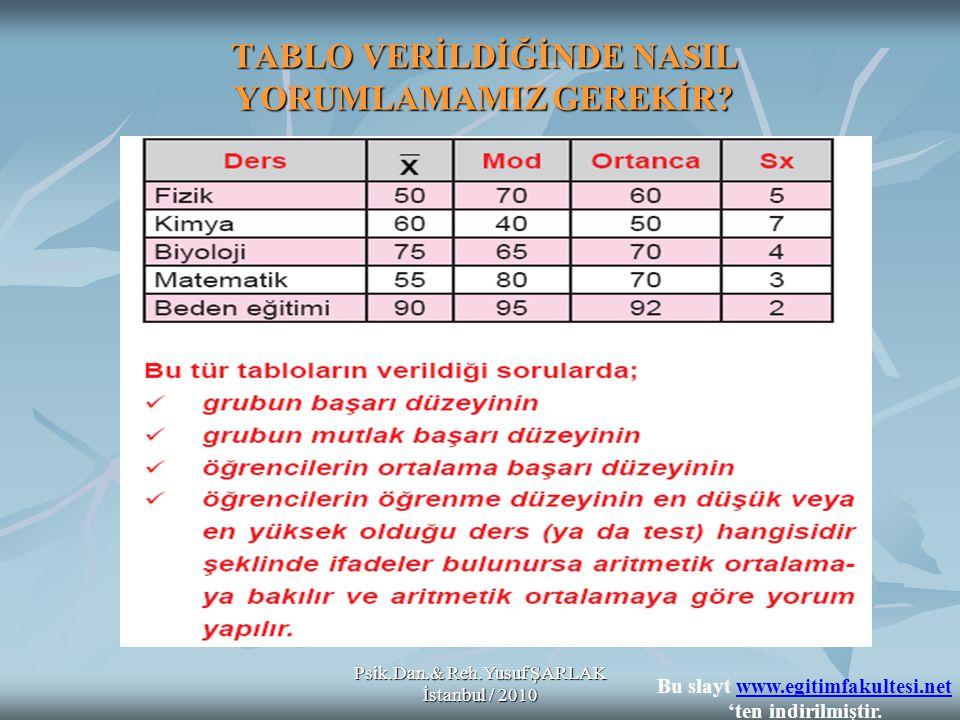 Psik.Dan.& Reh.Yusuf ŞARLAK İstanbul / 2010 TABLO VERİLDİĞİNDE NASIL YORUMLAMAMIZ GEREKİR.