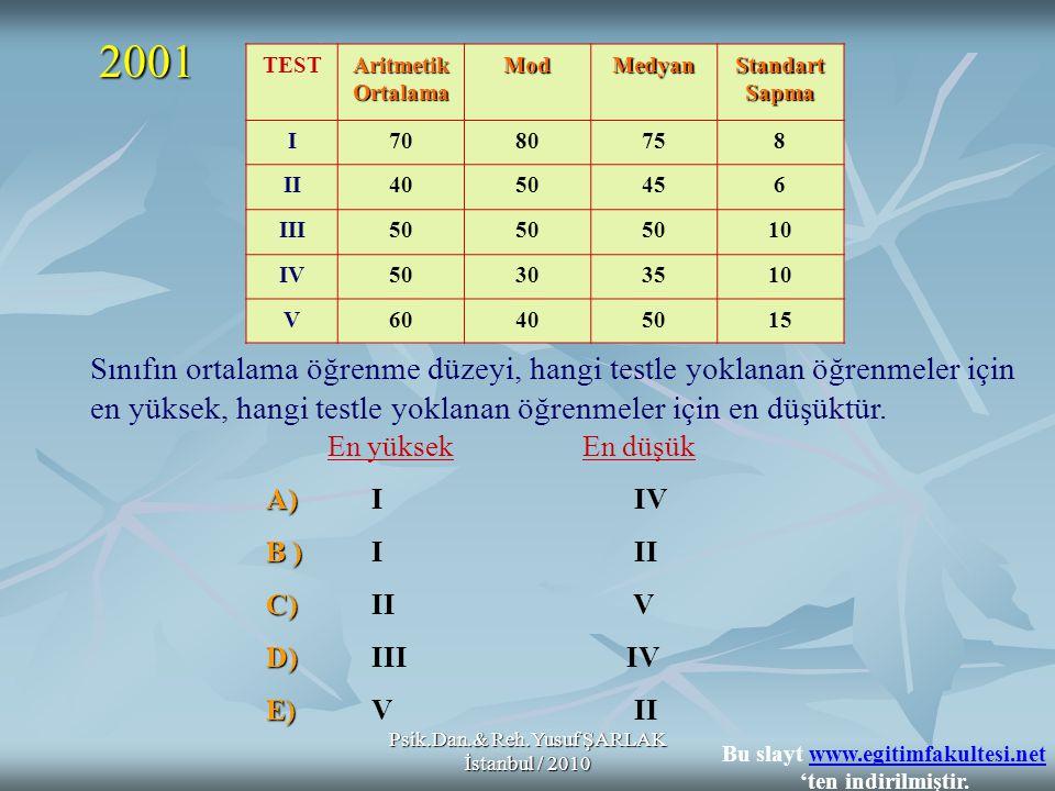 Psik.Dan.& Reh.Yusuf ŞARLAK İstanbul / 2010 Sınıfın ortalama öğrenme düzeyi, hangi testle yoklanan öğrenmeler için en yüksek, hangi testle yoklanan öğrenmeler için en düşüktür.
