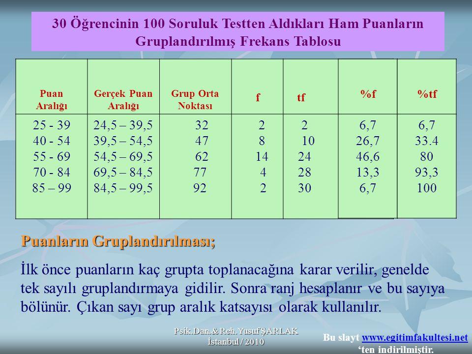 Psik.Dan.& Reh.Yusuf ŞARLAK İstanbul / 2010 196 öğrencinin katıldığı bir testten alınan puanların frekansları ve yığılmalı frekansları aşağıda verilmiştir.