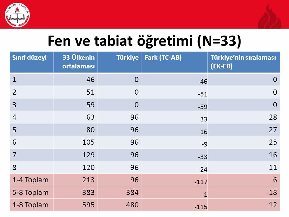 Fen ve tabiat öğretimi (N=33) Sınıf düzeyi33 Ülkenin ortalaması TürkiyeFark (TC-AB)Türkiye'nin sıralaması (EK-EB) 1460 -46 0 2510 -51 0 3590 -59 0 46396 33 28 58096 16 27 610596 -9 25 712996 -33 16 812096 -24 11 1-4 Toplam21396 -117 6 5-8 Toplam383384 1 18 1-8 Toplam595480 -115 12