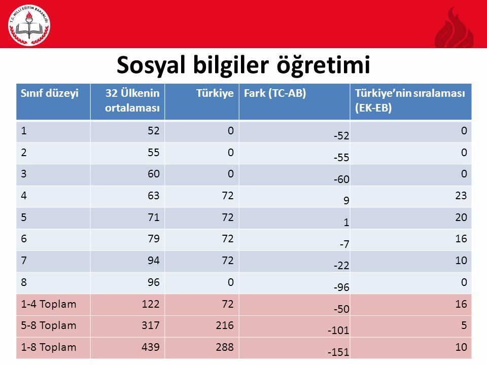 Sosyal bilgiler öğretimi Sınıf düzeyi32 Ülkenin ortalaması TürkiyeFark (TC-AB)Türkiye'nin sıralaması (EK-EB) 1520 -52 0 2550 -55 0 3600 -60 0 46372 9 23 57172 1 20 67972 -7 16 79472 -22 10 8960 -96 0 1-4 Toplam12272 -50 16 5-8 Toplam317216 -101 5 1-8 Toplam439288 -151 10