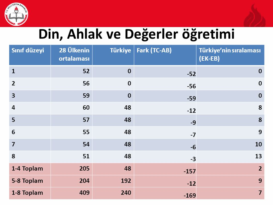 Din, Ahlak ve Değerler öğretimi Sınıf düzeyi28 Ülkenin ortalaması TürkiyeFark (TC-AB)Türkiye'nin sıralaması (EK-EB) 1520 -52 0 2560 -56 0 3590 -59 0 46048 -12 8 55748 -9 8 65548 -7 9 75448 -6 10 85148 -3 13 1-4 Toplam20548 -157 2 5-8 Toplam204192 -12 9 1-8 Toplam409240 -169 7