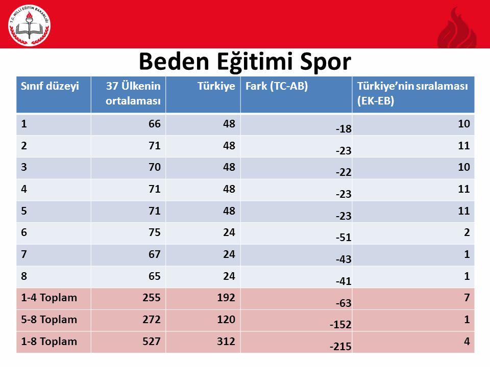 Beden Eğitimi Spor Sınıf düzeyi37 Ülkenin ortalaması TürkiyeFark (TC-AB)Türkiye'nin sıralaması (EK-EB) 16648 -18 10 27148 -23 11 37048 -22 10 47148 -23 11 57148 -23 11 67524 -51 2 76724 -43 1 86524 -41 1 1-4 Toplam255192 -63 7 5-8 Toplam272120 -152 1 1-8 Toplam527312 -215 4