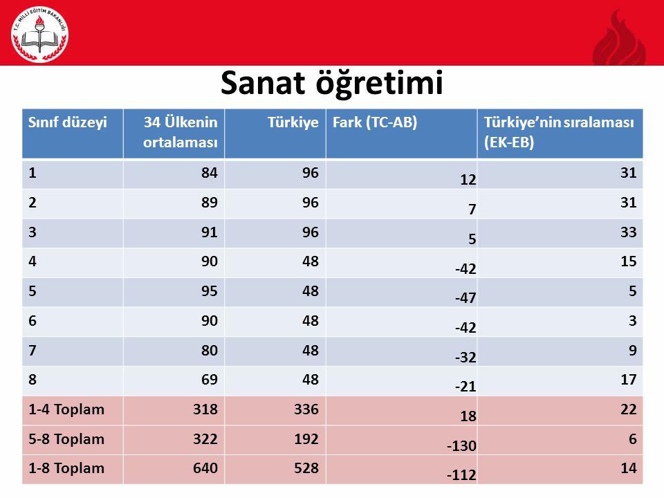 Sanat öğretimi Sınıf düzeyi34 Ülkenin ortalaması TürkiyeFark (TC-AB)Türkiye'nin sıralaması (EK-EB) 18496 12 31 28996 7 31 39196 5 33 49048 -42 15 59548 -47 5 69048 -42 3 78048 -32 9 86948 -21 17 1-4 Toplam318336 18 22 5-8 Toplam322192 -130 6 1-8 Toplam640528 -112 14