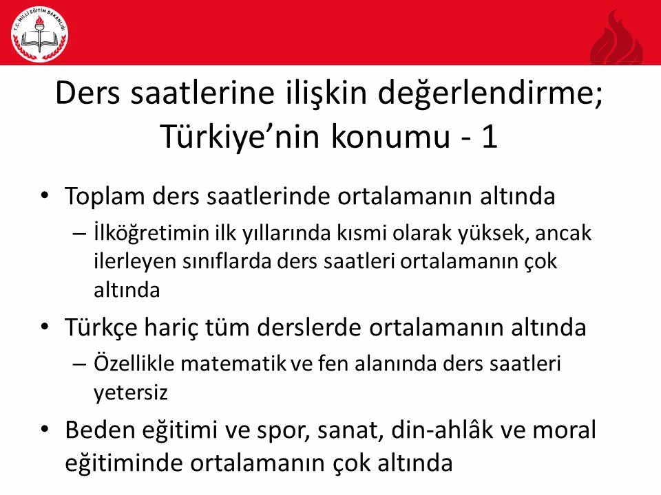 Ders saatlerine ilişkin değerlendirme; Türkiye'nin konumu - 1 Toplam ders saatlerinde ortalamanın altında – İlköğretimin ilk yıllarında kısmi olarak yüksek, ancak ilerleyen sınıflarda ders saatleri ortalamanın çok altında Türkçe hariç tüm derslerde ortalamanın altında – Özellikle matematik ve fen alanında ders saatleri yetersiz Beden eğitimi ve spor, sanat, din-ahlâk ve moral eğitiminde ortalamanın çok altında