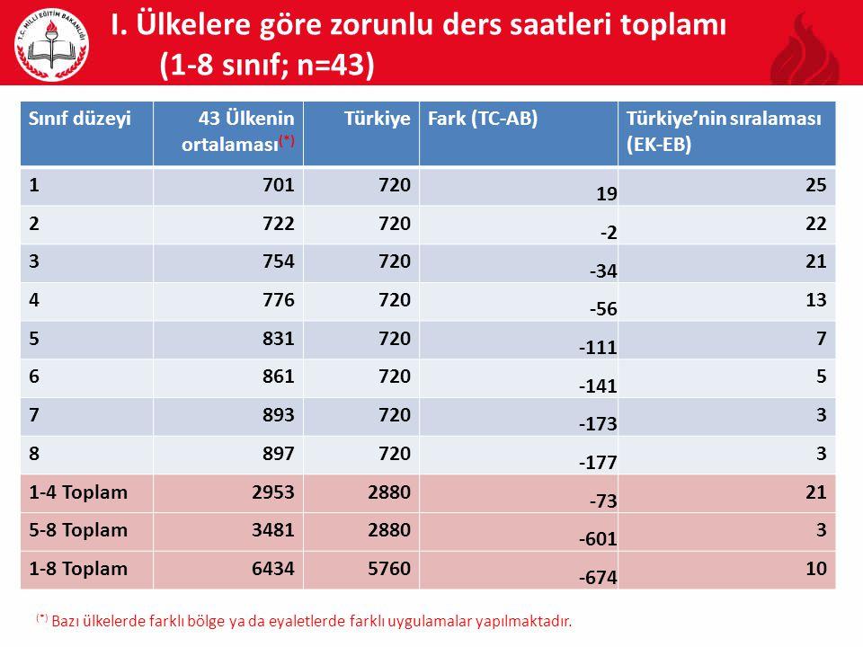 I. Ülkelere göre zorunlu ders saatleri toplamı (1-8 sınıf; n=43) Sınıf düzeyi43 Ülkenin ortalaması (*) TürkiyeFark (TC-AB)Türkiye'nin sıralaması (EK-E