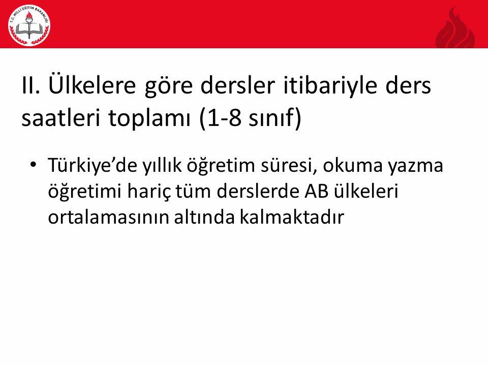 II. Ülkelere göre dersler itibariyle ders saatleri toplamı (1-8 sınıf) Türkiye'de yıllık öğretim süresi, okuma yazma öğretimi hariç tüm derslerde AB ü