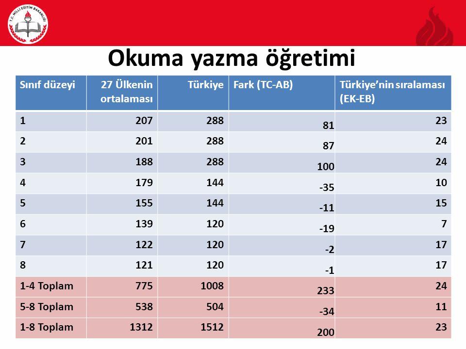 Matematik öğretimi Sınıf düzeyi27 Ülkenin ortalaması TürkiyeFark (TC-AB)Türkiye'nin sıralaması (EK-EB) 112696 -30 9 212696 -30 9 313096 -34 7 412996 -33 5 511996 -23 4 611696 -20 6 711096 -14 7 811096 -14 8 1-4 Toplam511384 -127 4 5-8 Toplam455384 -71 6 1-8 Toplam966768 -198 5
